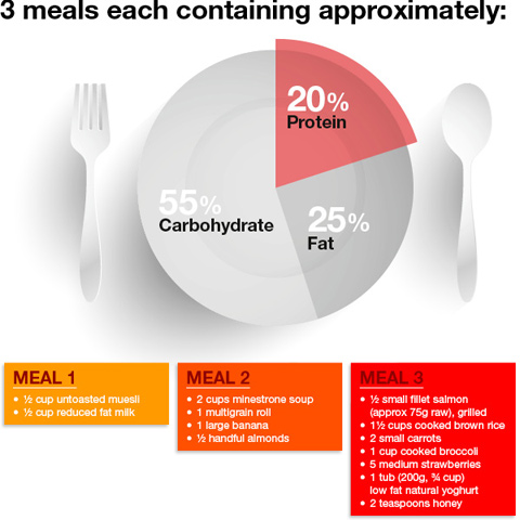3 meals with 20% protein